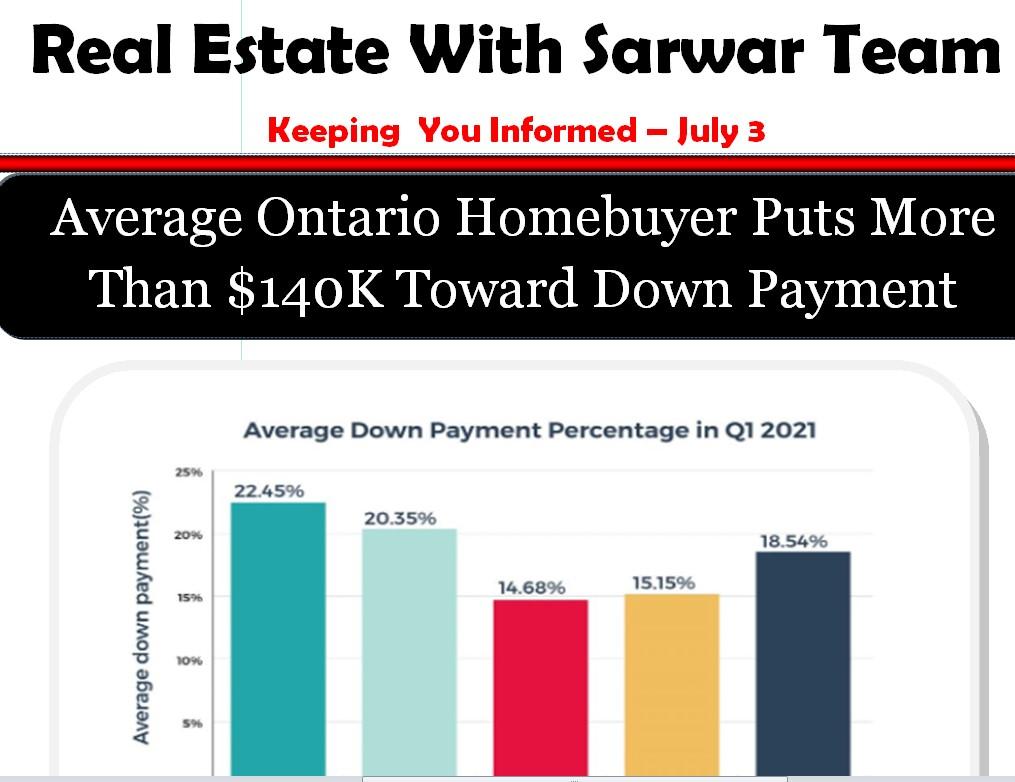 Average Ontario Homebuyer Puts More Than $140K Toward Down Payment. Sarwar Team Keeping You Informed July 3